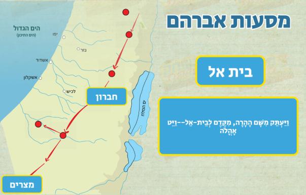 משחק לפרשת לך לך מסעות אברהם